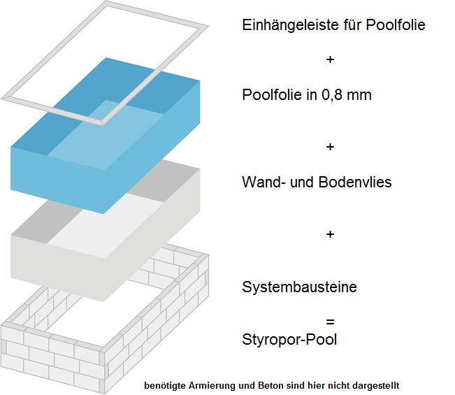 styropor pools im set zum selbstbau. Black Bedroom Furniture Sets. Home Design Ideas
